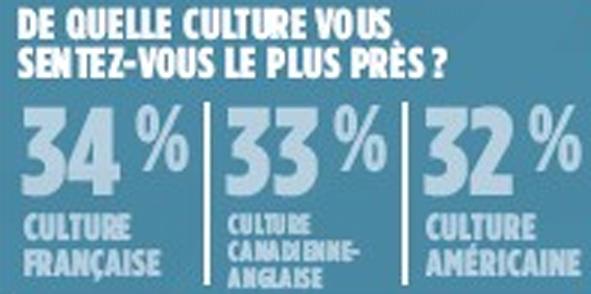 CultureSondageLéger_v2