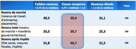 ClasseMoyenne1